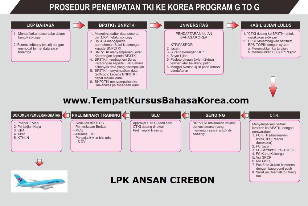 Prosedur Bekerja ke Korea